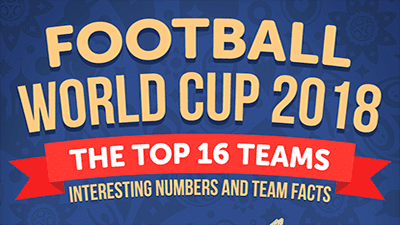 football world cup 2018 infographic infographic featured image bettingmate.uk